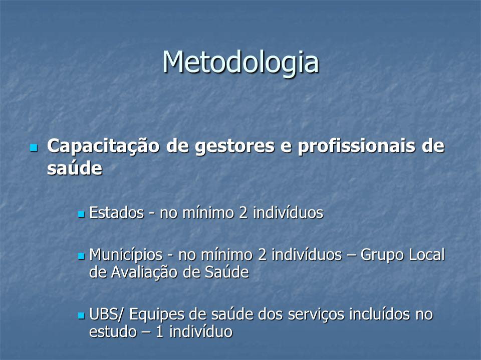 Metodologia Capacitação de gestores e profissionais de saúde Capacitação de gestores e profissionais de saúde Estados - no mínimo 2 indivíduos Estados