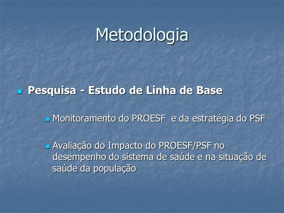 Metodologia Pesquisa - Estudo de Linha de Base Pesquisa - Estudo de Linha de Base Monitoramento do PROESF e da estratégia do PSF Monitoramento do PROE