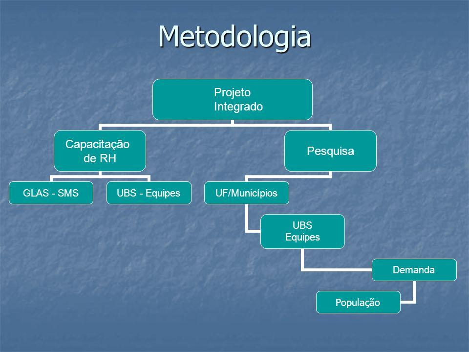 Metodologia Projeto Integrado Capacitação de RH GLAS - SMSUBS - Equipes Pesquisa UF/Municípios UBS Equipes Demanda População