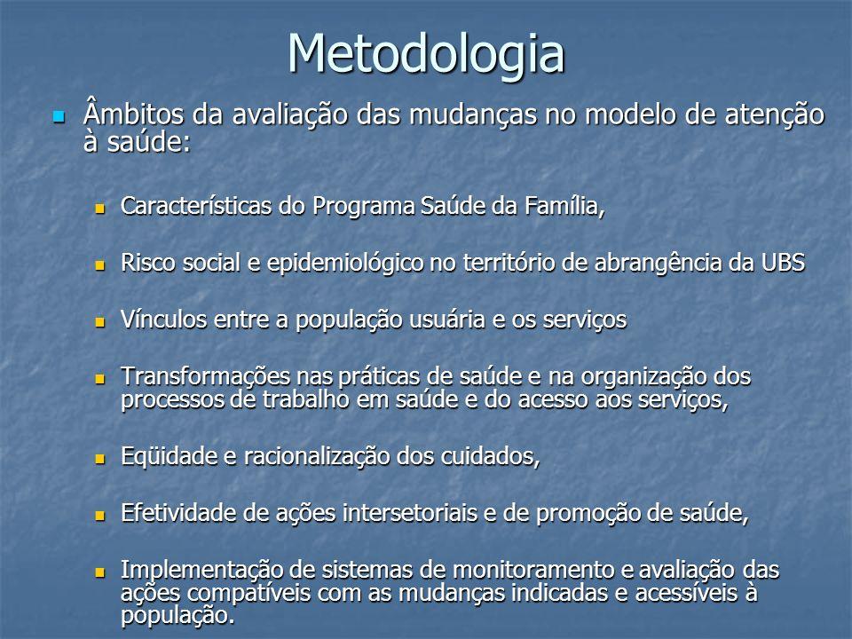 Metodologia Âmbitos da avaliação das mudanças no modelo de atenção à saúde: Âmbitos da avaliação das mudanças no modelo de atenção à saúde: Caracterís