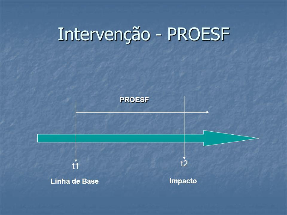 Intervenção - PROESF t1 Linha de Base PROESF t2 Impacto