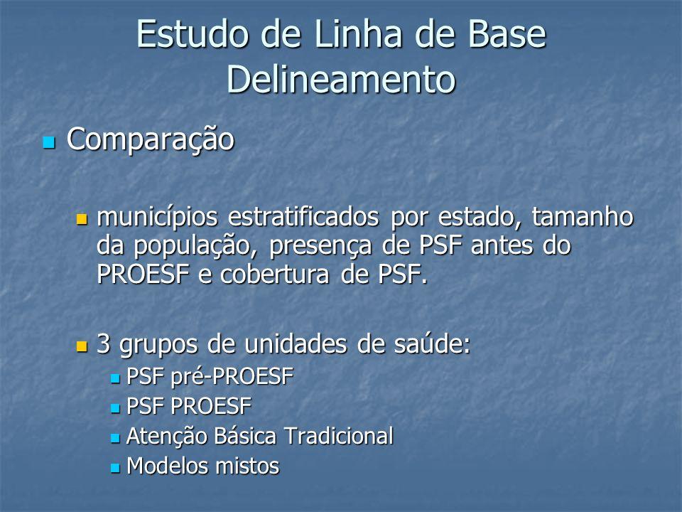 Estudo de Linha de Base Delineamento Comparação Comparação municípios estratificados por estado, tamanho da população, presença de PSF antes do PROESF