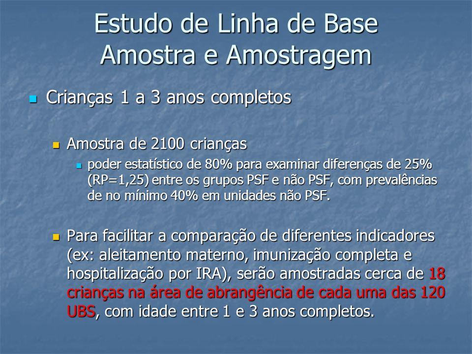 Estudo de Linha de Base Amostra e Amostragem Crianças 1 a 3 anos completos Crianças 1 a 3 anos completos Amostra de 2100 crianças Amostra de 2100 cria