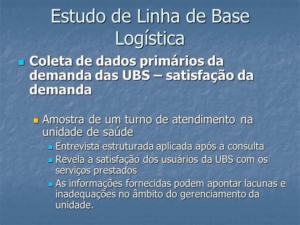 Estudo de Linha de Base Logística Coleta de dados primários da demanda das UBS – satisfação da demanda Coleta de dados primários da demanda das UBS –