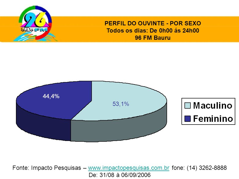 53,1% 44,4% PERFIL DO OUVINTE - POR SEXO Todos os dias: De 0h00 ás 24h00 96 FM Bauru Fonte: Impacto Pesquisas – www.impactopesquisas.com.br fone: (14)
