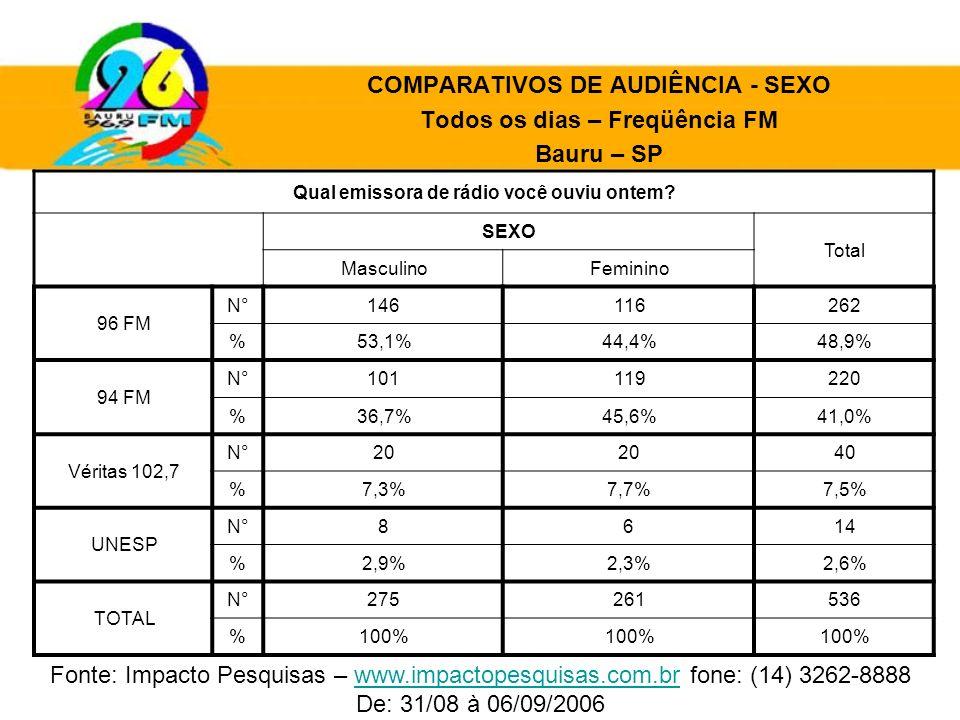COMPARATIVOS DE AUDIÊNCIA - SEXO Todos os dias – Freqüência FM Bauru – SP Qual emissora de rádio você ouviu ontem? SEXO Total MasculinoFeminino 96 FM