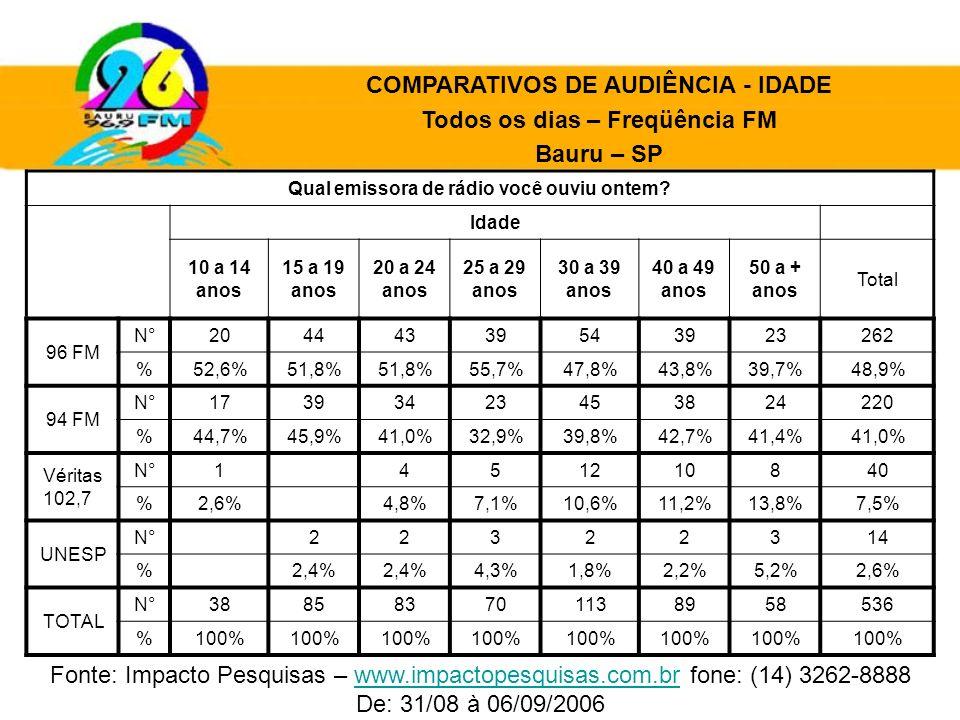 Qual emissora de rádio você ouviu ontem? Idade 10 a 14 anos 15 a 19 anos 20 a 24 anos 25 a 29 anos 30 a 39 anos 40 a 49 anos 50 a + anos Total 96 FM N