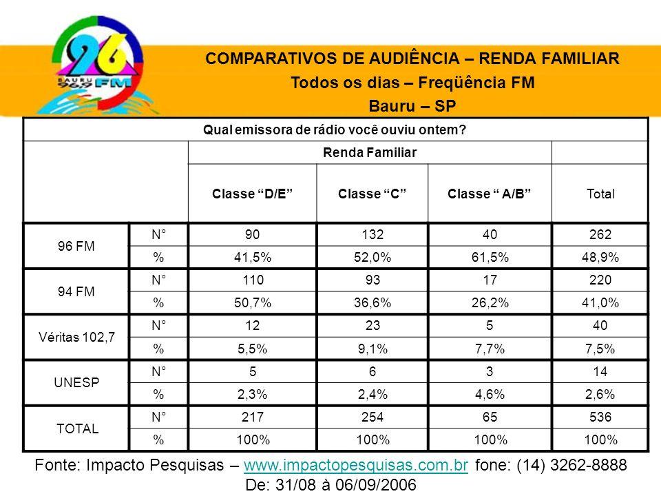 Qual emissora de rádio você ouviu ontem? Renda Familiar Classe D/EClasse CClasse A/BTotal 96 FM N°9013240262 %41,5%52,0%61,5%48,9% 94 FM N°1109317220