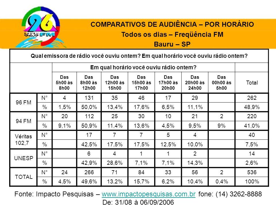Qual emissora de rádio você ouviu ontem? Em qual horário você ouviu rádio ontem? Em qual horário você ouviu rádio ontem? Das 5h00 às 8h00 Das 8h00 às