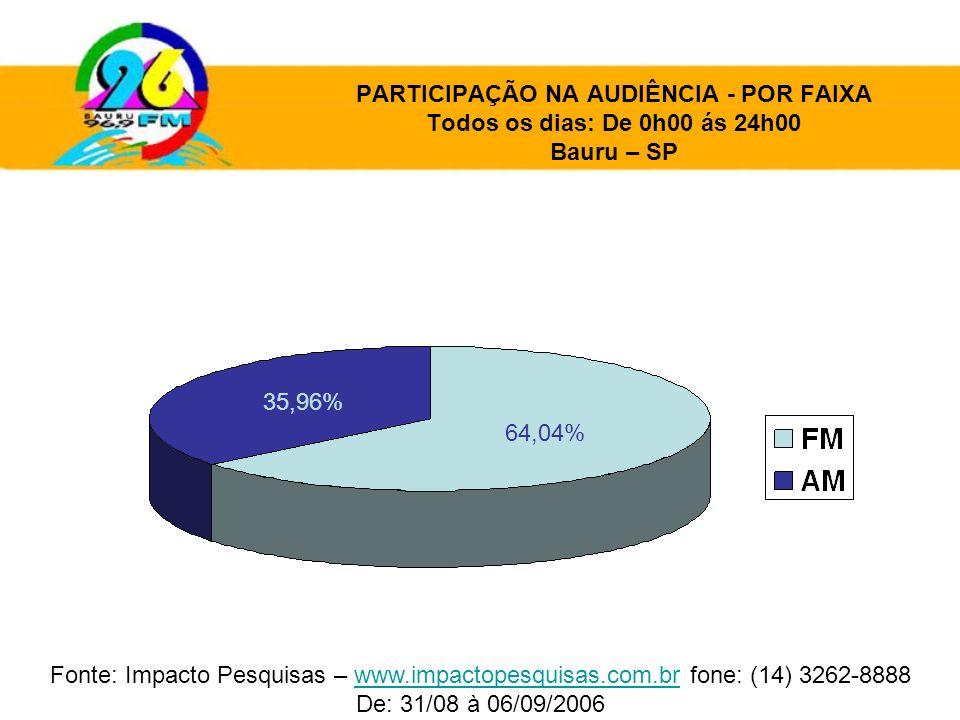PARTICIPAÇÃO NA AUDIÊNCIA - POR FAIXA Todos os dias: De 0h00 ás 24h00 Bauru – SP 35,96% 64,04% Fonte: Impacto Pesquisas – www.impactopesquisas.com.br