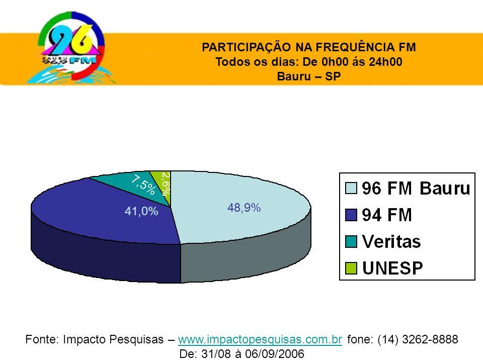 41,0% 48,9% 7,5% 2,6% PARTICIPAÇÃO NA FREQUÊNCIA FM Todos os dias: De 0h00 ás 24h00 Bauru – SP Fonte: Impacto Pesquisas – www.impactopesquisas.com.br