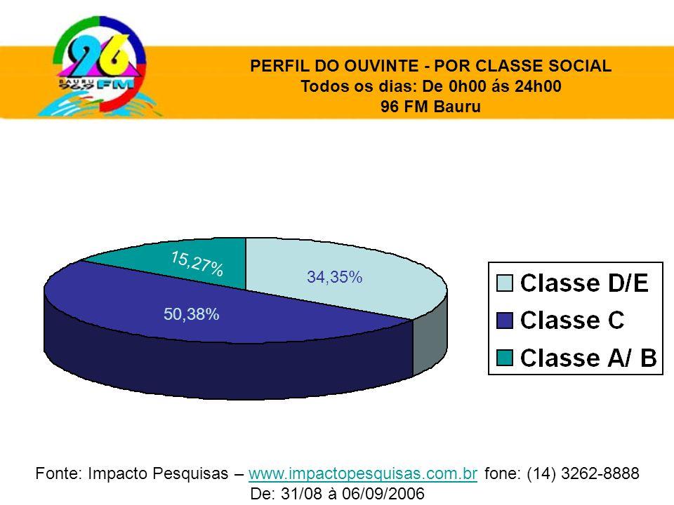 50,38% 34,35% 15,27% PERFIL DO OUVINTE - POR CLASSE SOCIAL Todos os dias: De 0h00 ás 24h00 96 FM Bauru Fonte: Impacto Pesquisas – www.impactopesquisas