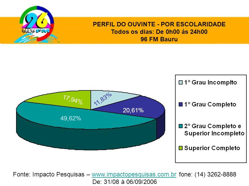 49,62% 20,61% 17,94% 11,83% PERFIL DO OUVINTE - POR ESCOLARIDADE Todos os dias: De 0h00 ás 24h00 96 FM Bauru Fonte: Impacto Pesquisas – www.impactopes