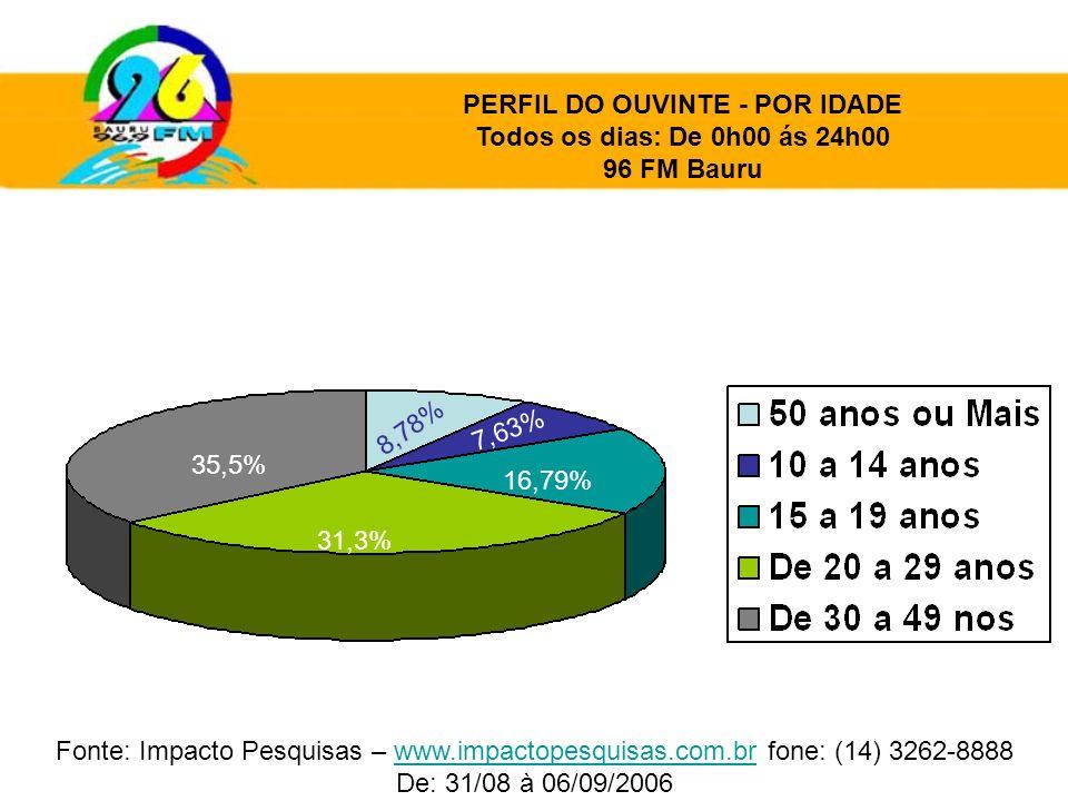 31,3% 16,79% 35,5% 8,78% 7,63% PERFIL DO OUVINTE - POR IDADE Todos os dias: De 0h00 ás 24h00 96 FM Bauru Fonte: Impacto Pesquisas – www.impactopesquis