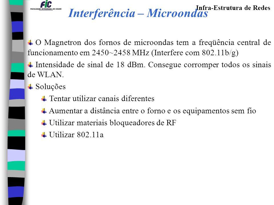 Infra-Estrutura de Redes O Magnetron dos fornos de microondas tem a freqüência central de funcionamento em 2450~2458 MHz (Interfere com 802.11b/g) Intensidade de sinal de 18 dBm.