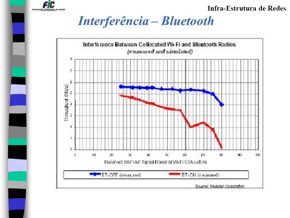 Infra-Estrutura de Redes Interferência – Bluetooth