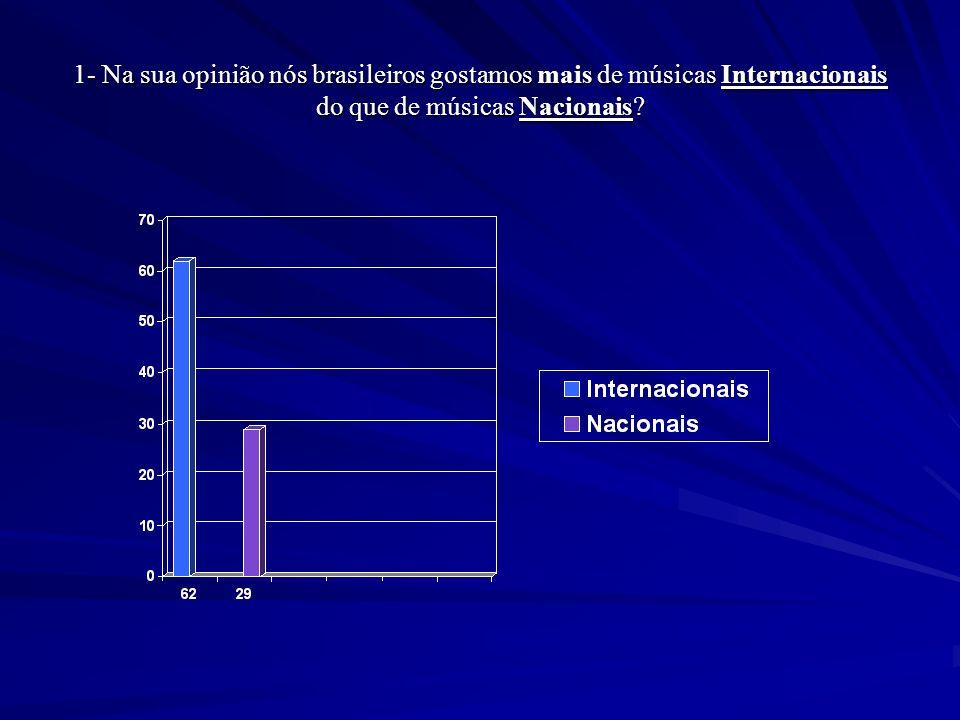 1- Na sua opinião nós brasileiros gostamos mais de músicas Internacionais do que de músicas Nacionais?