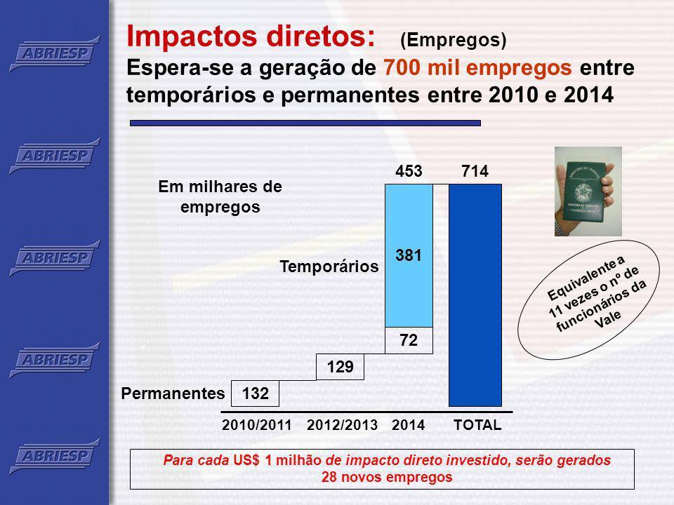 Impactos diretos: (Empregos) Espera-se a geração de 700 mil empregos entre temporários e permanentes entre 2010 e 2014 Permanentes 2010/20112012/20132