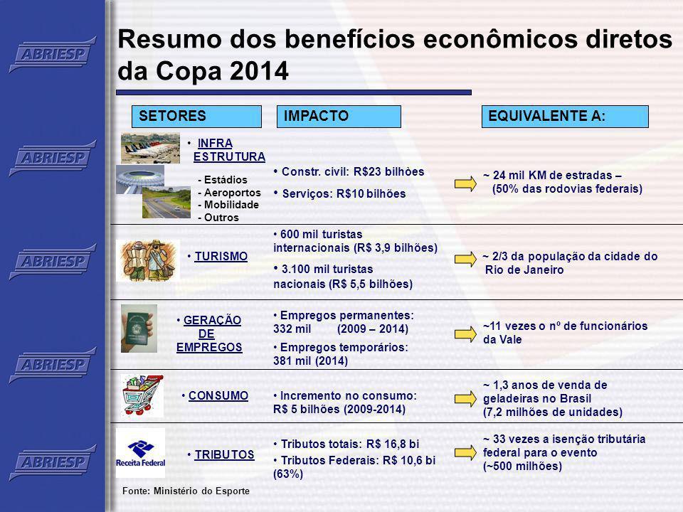 Resumo dos benefícios econômicos diretos da Copa 2014 SETORES INFRA ESTRUTURA IMPACTOEQUIVALENTE A: - Estádios - Aeroportos - Mobilidade - Outros TURI