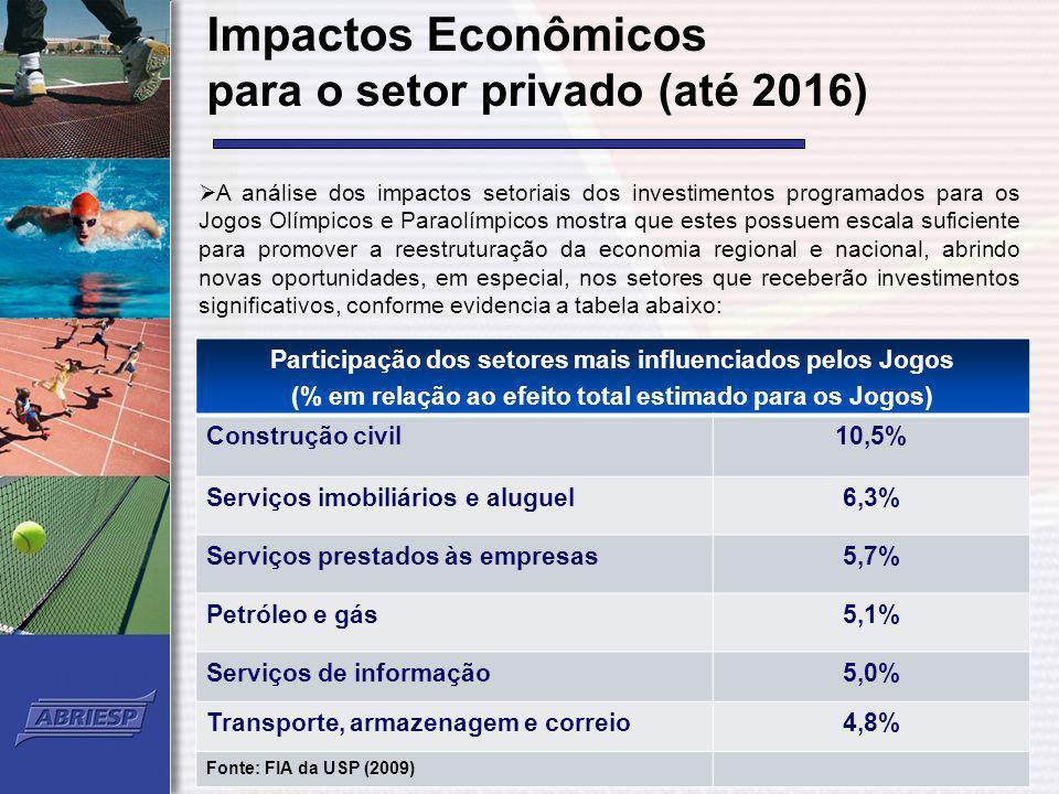 Impactos Econômicos para o setor privado (até 2016) A análise dos impactos setoriais dos investimentos programados para os Jogos Olímpicos e Paraolímp