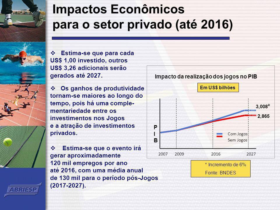 2007 Com Jogos Sem Jogos 200920162027 3,008 * 2,865 PIBPIB Impacto da realização dos jogos no PIB Em US$ bilhões Impactos Econômicos para o setor priv