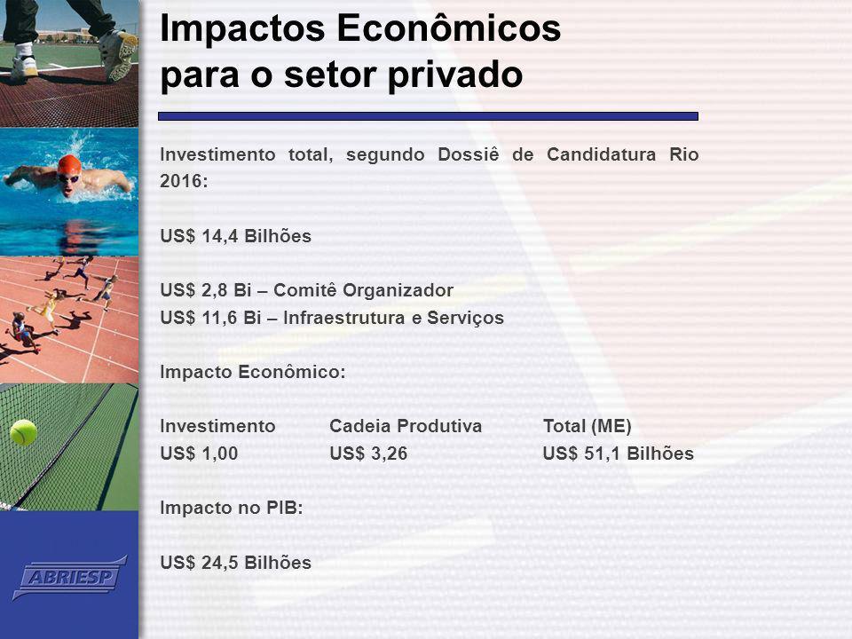 Impactos Econômicos para o setor privado Investimento total, segundo Dossiê de Candidatura Rio 2016: US$ 14,4 Bilhões US$ 2,8 Bi – Comitê Organizador