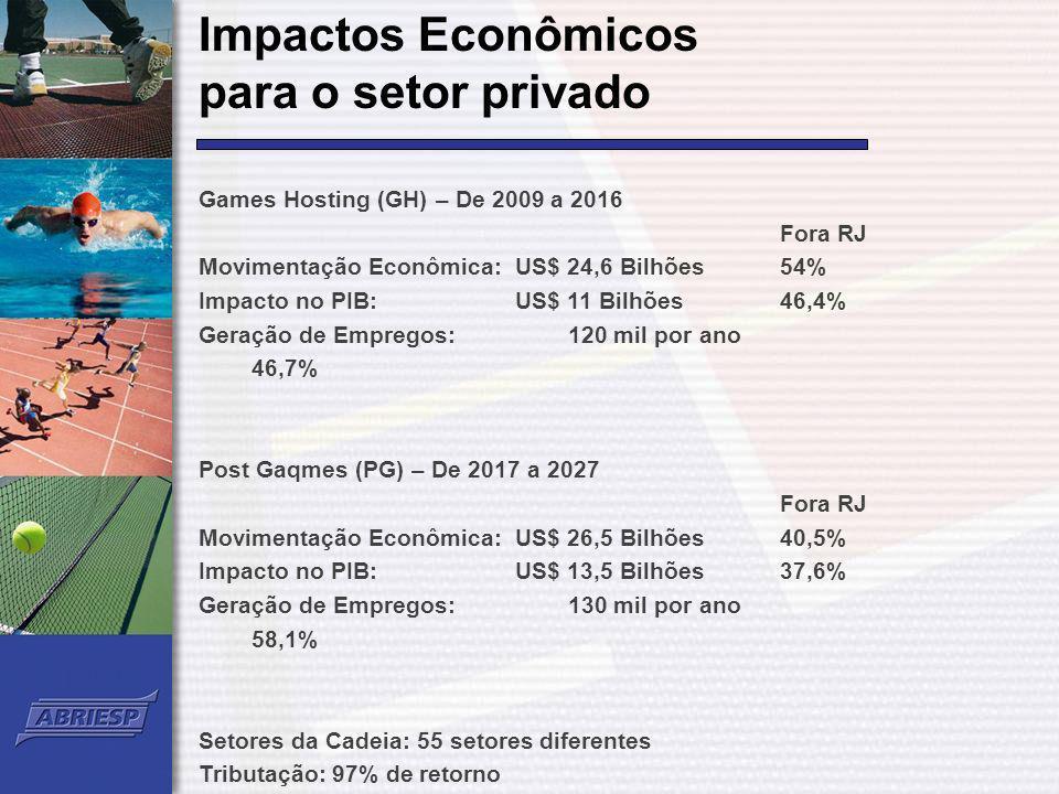 Impactos Econômicos para o setor privado Games Hosting (GH) – De 2009 a 2016 Fora RJ Movimentação Econômica:US$ 24,6 Bilhões54% Impacto no PIB: US$ 11