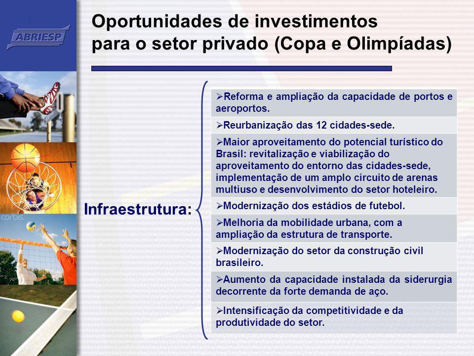 Oportunidades de investimentos para o setor privado (Copa e Olimpíadas) Reforma e ampliação da capacidade de portos e aeroportos. Reurbanização das 12