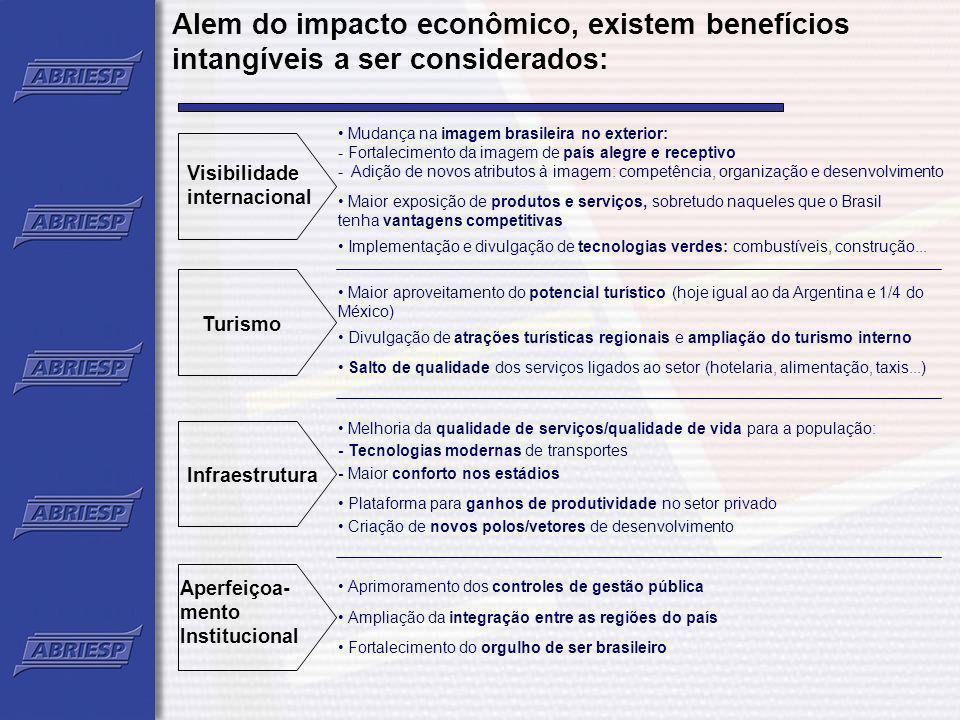 Alem do impacto econômico, existem benefícios intangíveis a ser considerados: Visibilidade internacional Turismo Infraestrutura Aperfeiçoa- mento Inst