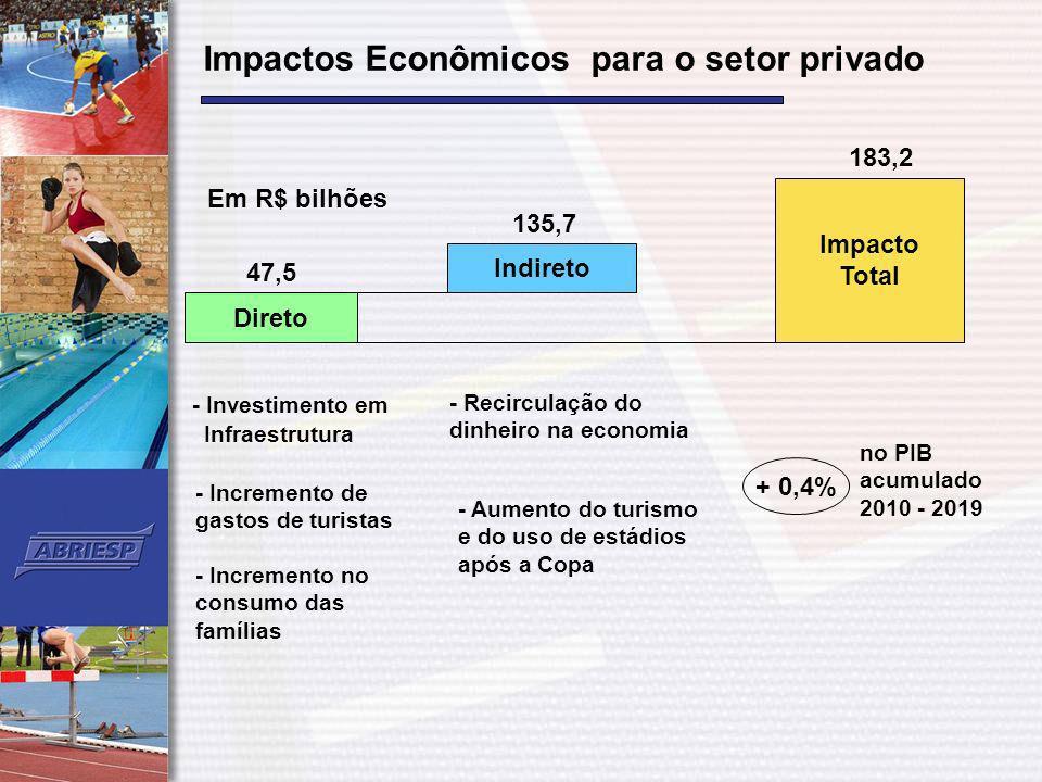 Impactos Econômicos para o setor privado Investimento total, segundo Dossiê de Candidatura Rio 2016: US$ 14,4 Bilhões US$ 2,8 Bi – Comitê Organizador US$ 11,6 Bi – Infraestrutura e Serviços Impacto Econômico: InvestimentoCadeia Produtiva Total (ME) US$ 1,00US$ 3,26US$ 51,1 Bilhões Impacto no PIB: US$ 24,5 Bilhões