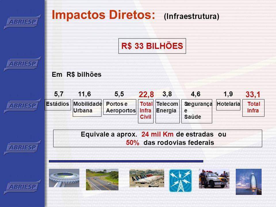 Impactos diretos: (Turismo) R$ 9,4 bilhões gerados por 3,7 milhões de turistas (600 mil estrangeiros) Em R$ bilhões – junho e julho de 2014 Internacionais:Nacionais: 3,2 19,4 22,6 Cenário sem Copa 3,9 5,5 + 9,4 bi Incremento por turistas internac.