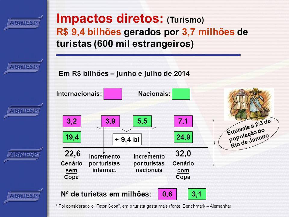 Impactos diretos: (Consumo) Incremento de R$ 5 bilhões no consumo das famílias entre 2010 e 2014 Trabalhadores Permanentes Massa Salarial R$ 6,8 bi % de Consumo 59,7 % Trabalhadores Temporários Massa Salarial R$ 1,6 bi % de Consumo 59,7 % X X Incremento no Consumo R$ 5,0 bi Equivale a 15 meses de venda de geladeiras no Brasil (7,2 milhões)