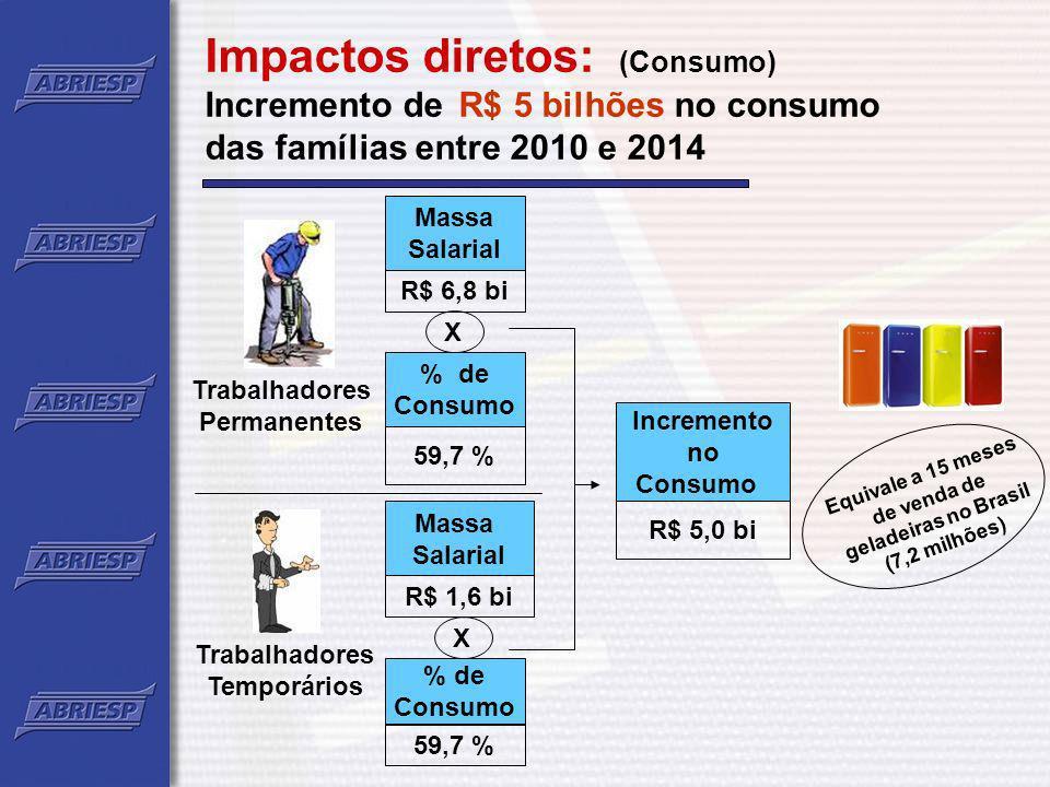 Impactos diretos: (Consumo) Incremento de R$ 5 bilhões no consumo das famílias entre 2010 e 2014 Trabalhadores Permanentes Massa Salarial R$ 6,8 bi %