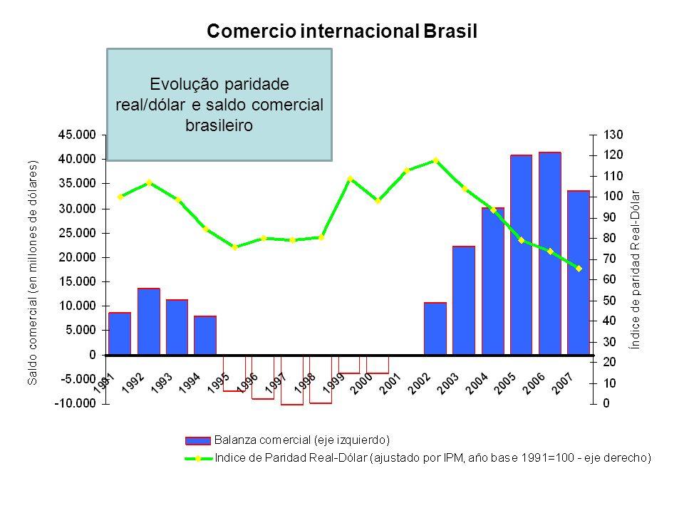 Comercio internacional Brasil Evolução paridade real/dólar e saldo comercial brasileiro