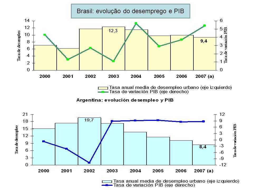 Brasil: evolução do desemprego e PIB