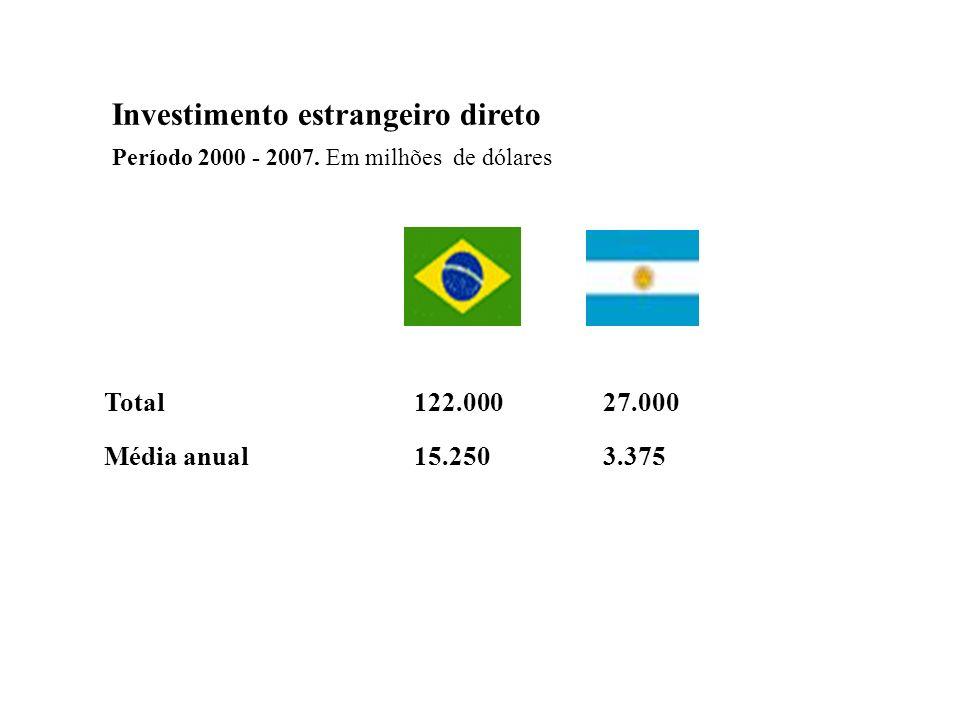 Investimento estrangeiro direto Período 2000 - 2007. Em milhões de dólares Total122.00027.000 Média anual15.2503.375