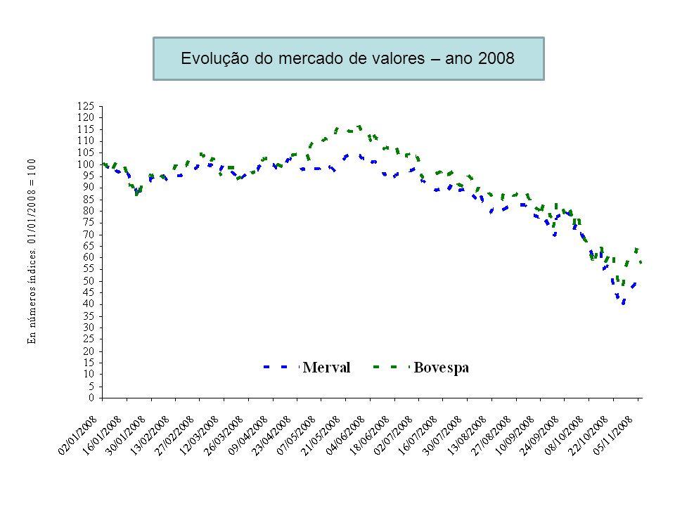 Evolução do mercado de valores – ano 2008