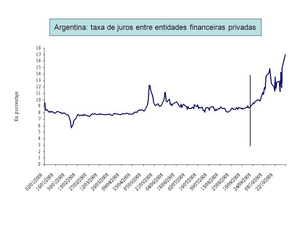 Argentina: taxa de juros entre entidades financeiras privadas
