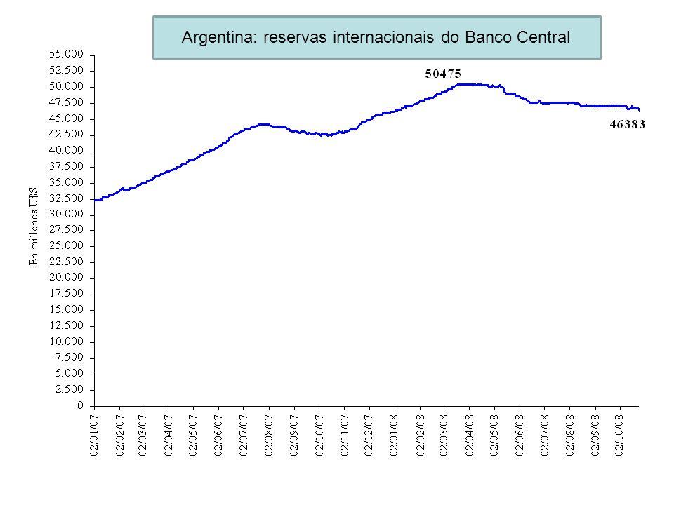 Argentina: reservas internacionais do Banco Central