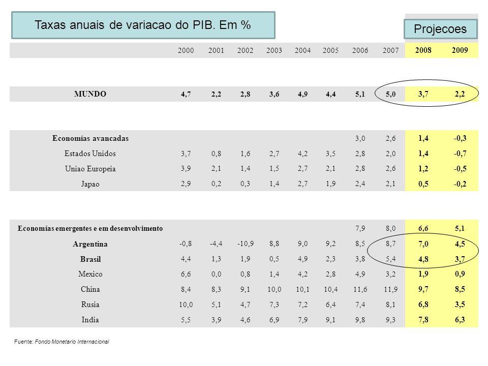 Tasas anuales de variación del PIB. En porcentaje Proyecciones 20002001200220032004200520062007 20082009 MUNDO 4,72,22,83,64,94,45,15,0 3,72,2 Economí