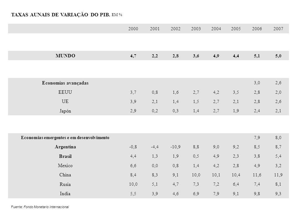 TAXAS AUNAIS DE VARIAÇÃO DO PIB. EM % 20002001200220032004200520062007 MUNDO 4,72,22,83,64,94,45,15,0 Economias avançadas 3,02,6 EEUU 3,70,81,62,74,23