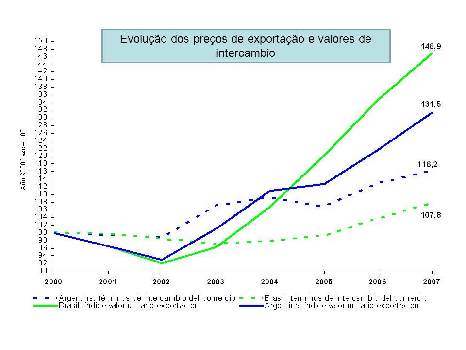 Destinos das exportações BrasilArgentina União Européia25,2%Brasil18,5% Estados Unidos15,6%União Européia14,8% Argentina9,0%China9,2% China6,7%Chile7,4% Oriente Médio4,0%Estados Unidos7,2% Comunidade Andina3,4%Comunidade Andina6,2% Subtotal63,9%Subtotal63,4% Resto do mundo36,1%Resto do mundo36,6% Total100,0%Total100,0%