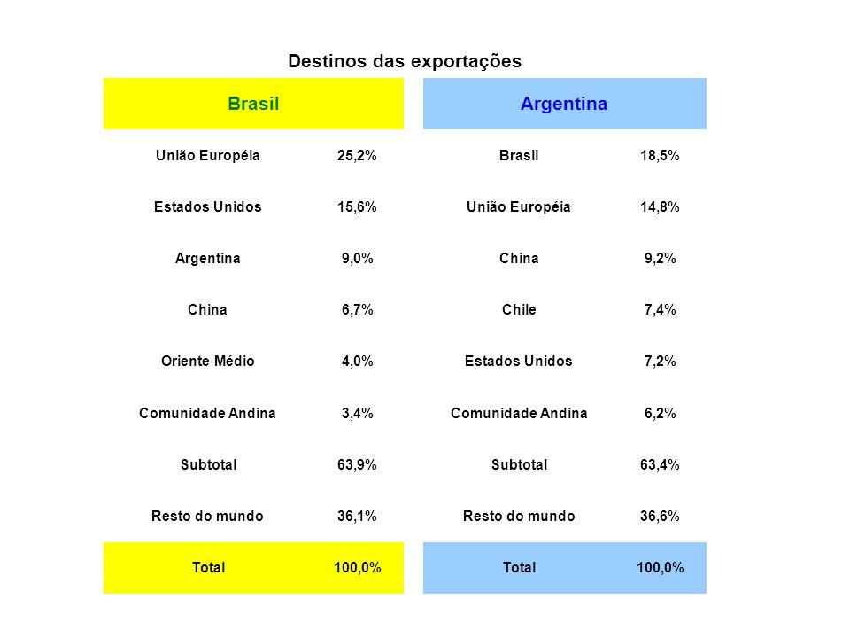 Destinos das exportações BrasilArgentina União Européia25,2%Brasil18,5% Estados Unidos15,6%União Européia14,8% Argentina9,0%China9,2% China6,7%Chile7,