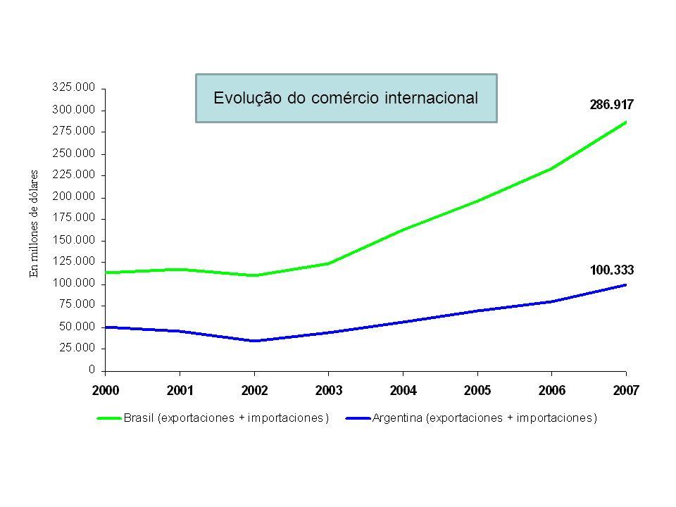 Comercio bilateral Argentina - Brasil Evolução da paridade peso/real e saldo comercial