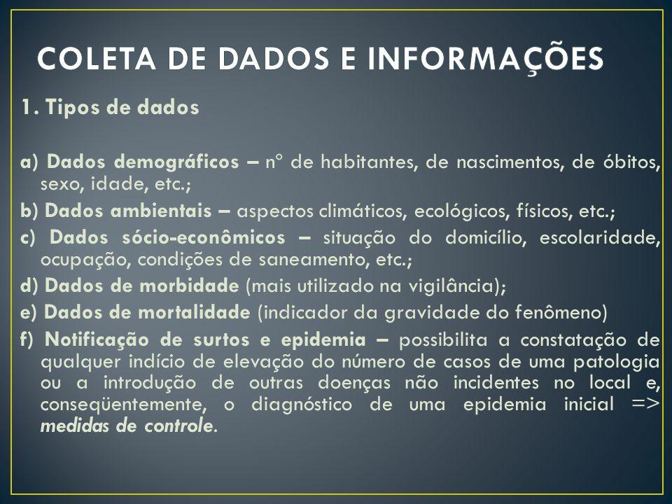 1. Tipos de dados a) Dados demográficos – nº de habitantes, de nascimentos, de óbitos, sexo, idade, etc.; b) Dados ambientais – aspectos climáticos, e