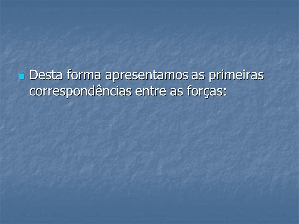 Desta forma apresentamos as primeiras correspondências entre as forças: Desta forma apresentamos as primeiras correspondências entre as forças: