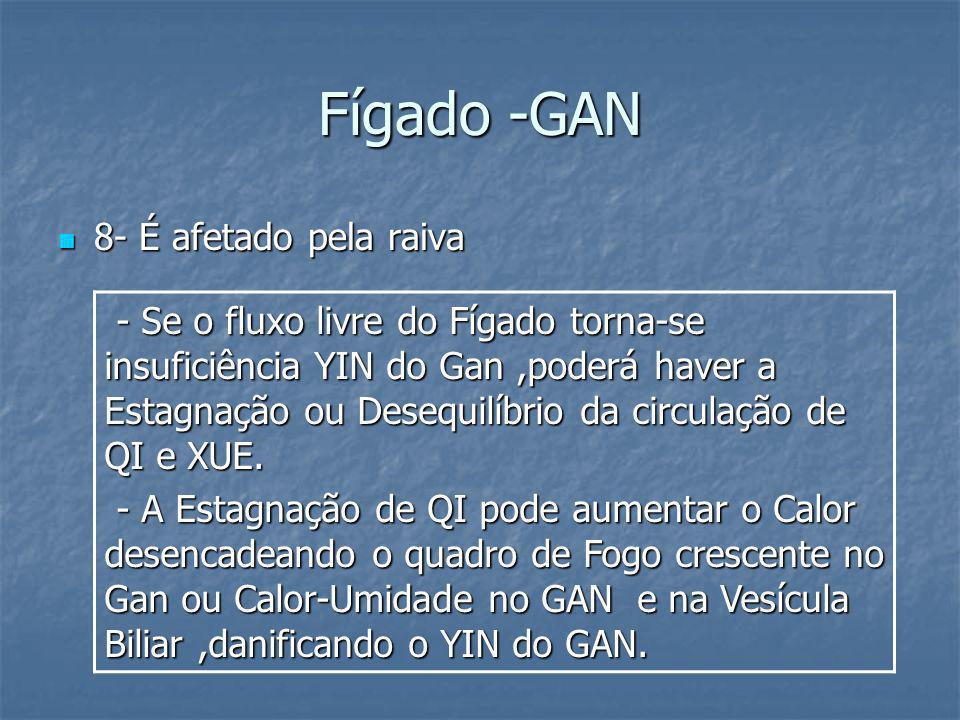 Fígado -GAN 8- É afetado pela raiva 8- É afetado pela raiva - Se o fluxo livre do Fígado torna-se insuficiência YIN do Gan,poderá haver a Estagnação o