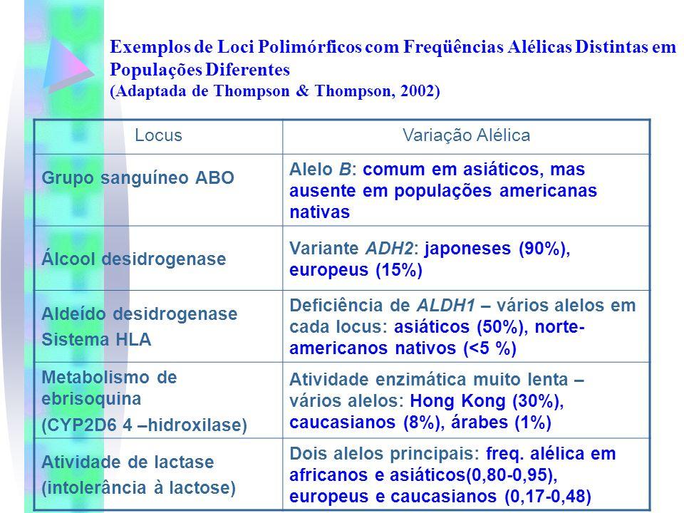 Exemplos de Loci Polimórficos com Freqüências Alélicas Distintas em Populações Diferentes (Adaptada de Thompson & Thompson, 2002) LocusVariação Alélic