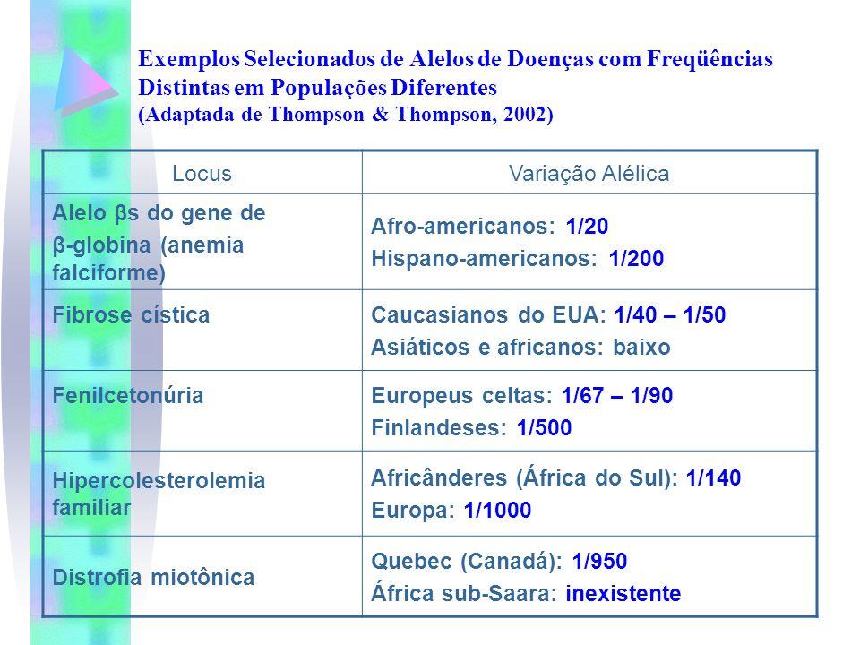 Exemplos Selecionados de Alelos de Doenças com Freqüências Distintas em Populações Diferentes (Adaptada de Thompson & Thompson, 2002) LocusVariação Al