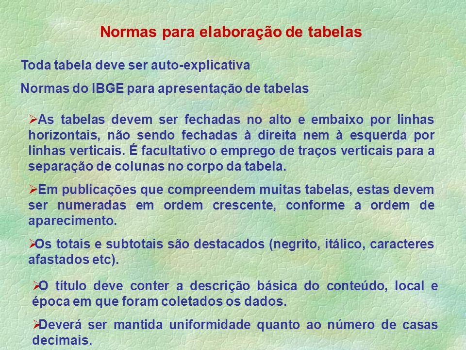Normas para elaboração de tabelas Toda tabela deve ser auto-explicativa Normas do IBGE para apresentação de tabelas As tabelas devem ser fechadas no a